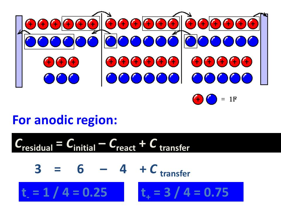 For anodic region: Cresidual = Cinitial – Creact + C transfer. 3 = 6 – 4 + C transfer.