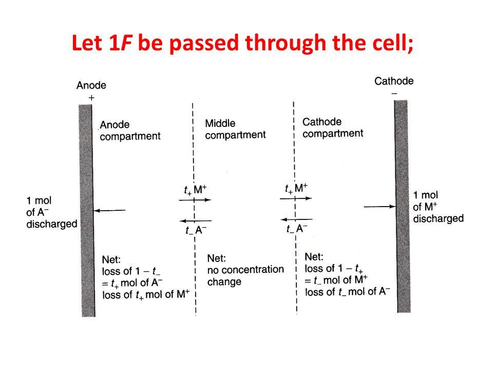 Let 1F be passed through the cell;