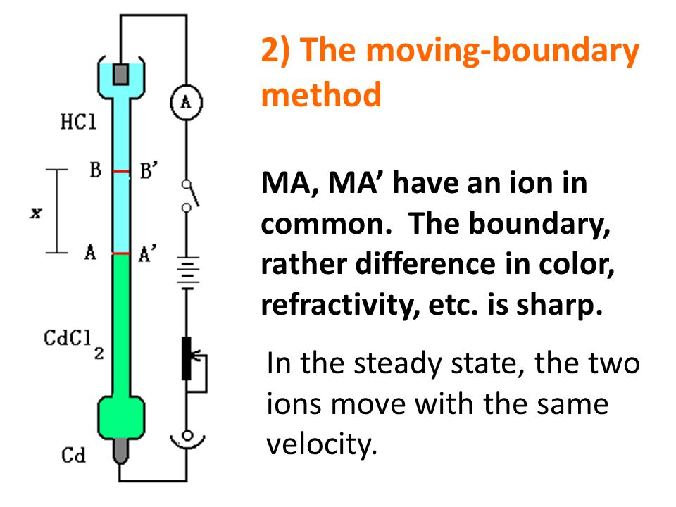 2) The moving-boundary method