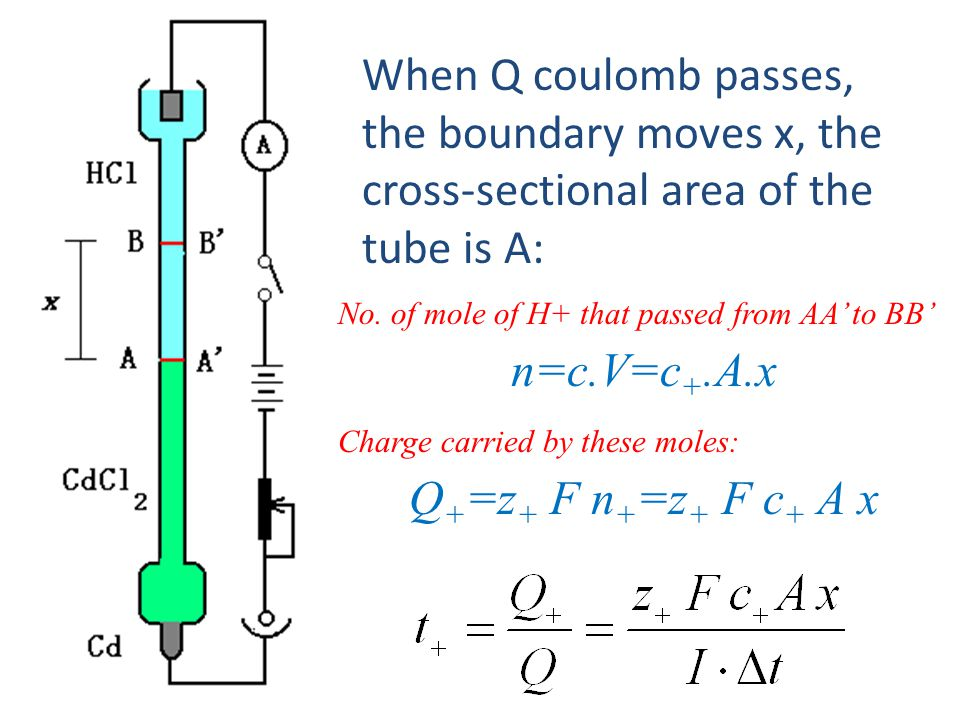 When Q coulomb passes, the boundary moves x, the cross-sectional area of the tube is A: