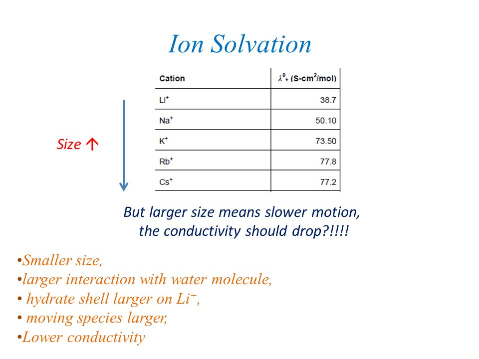 Ion Solvation Size  But larger size means slower motion,