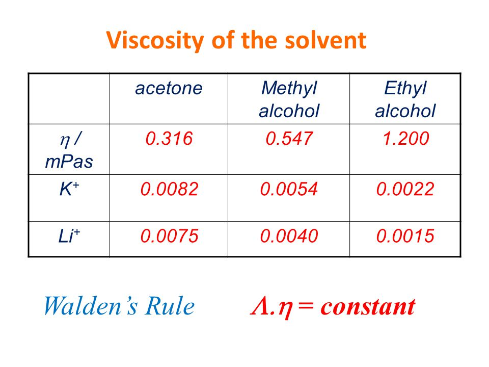 Viscosity of the solvent