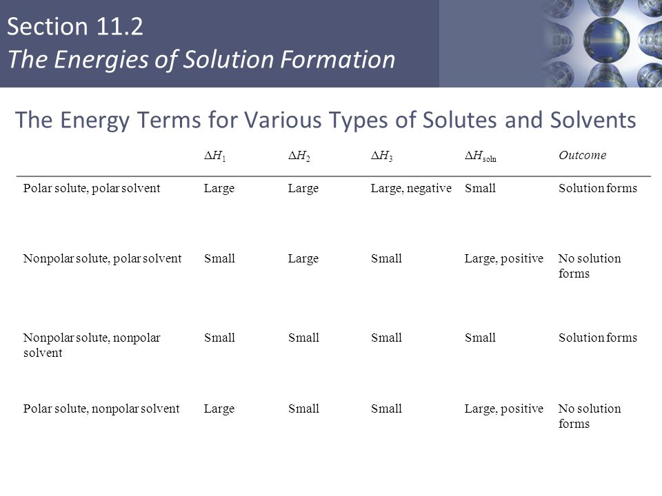 The Energy Terms for Various Types of Solutes and Solvents