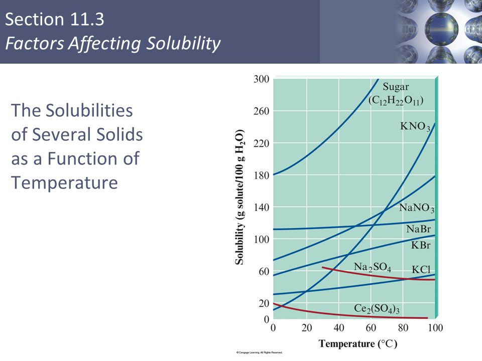 The Solubilities of Several Solids as a Function of Temperature