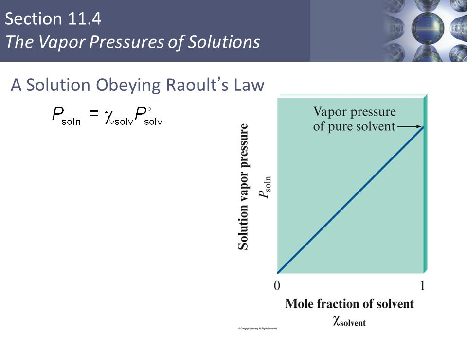A Solution Obeying Raoult's Law