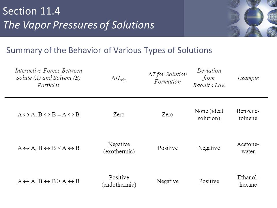 Summary of the Behavior of Various Types of Solutions