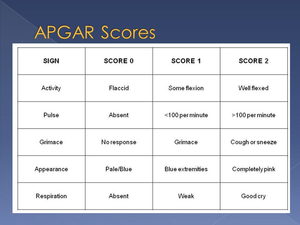 APGAR Scores
