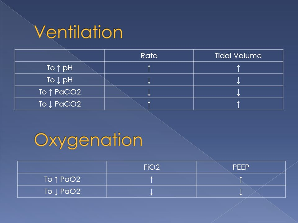 Ventilation Oxygenation Rate Tidal Volume To ↑ pH ↑ To ↓ pH ↓