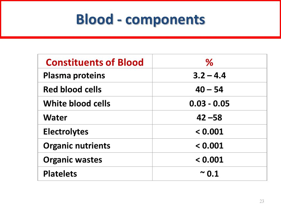 Blood - components Constituents of Blood % Plasma proteins 3.2 – 4.4