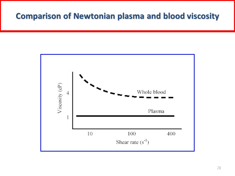 Comparison of Newtonian plasma and blood viscosity