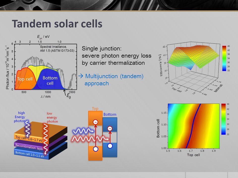 Tandem solar cells Single junction: severe photon energy loss