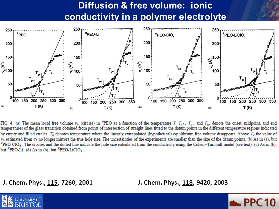 Diffusion & free volume: ionic conductivity in a polymer electrolyte