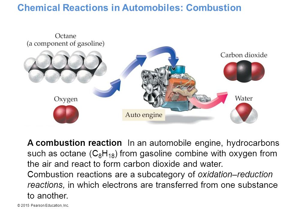Chemical Reactions in Automobiles: Combustion