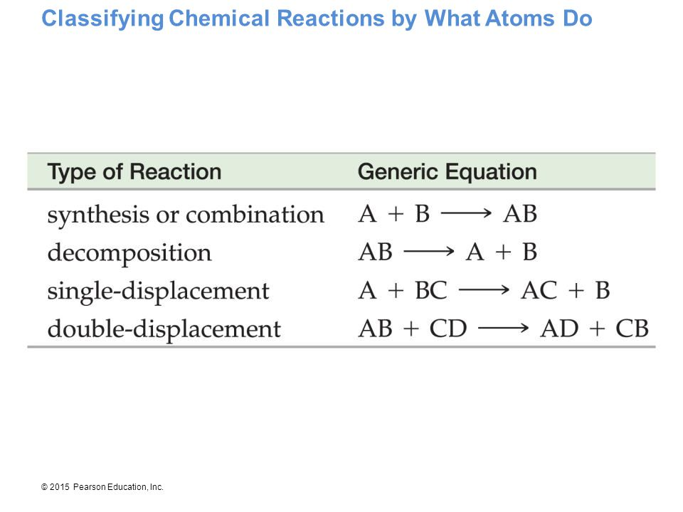 Classifying Chemical Reactions by What Atoms Do