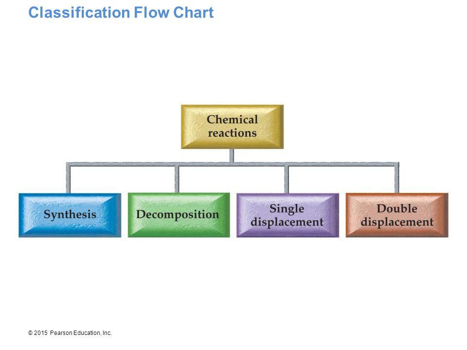 Classification Flow Chart