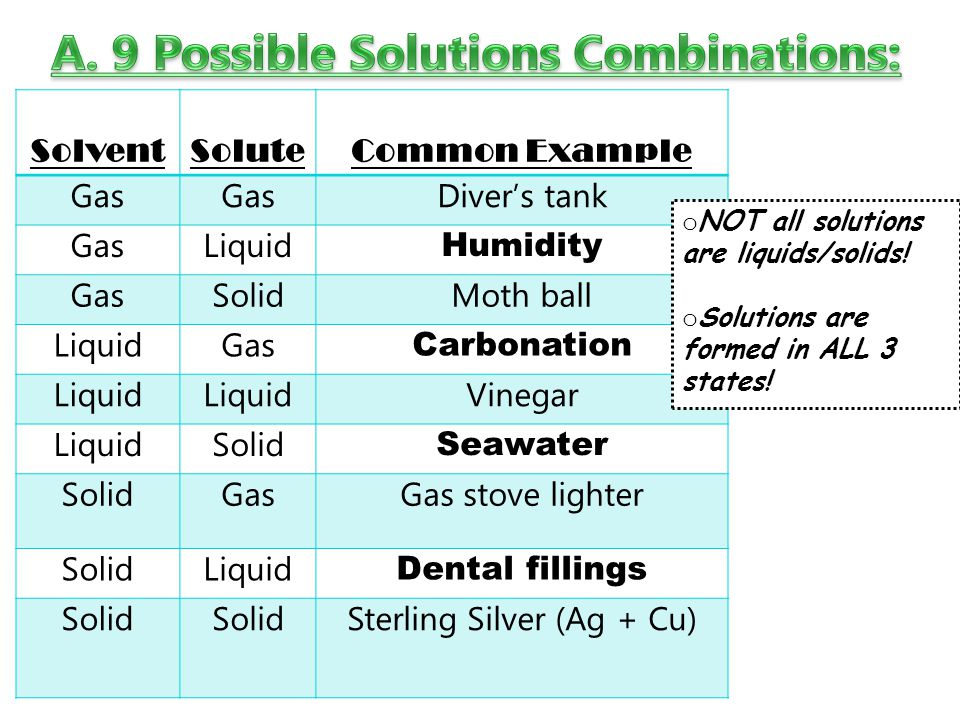 A. 9 Possible Solutions Combinations: