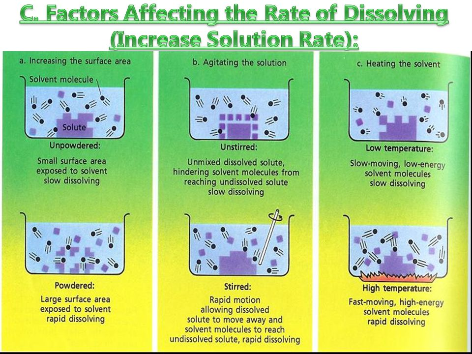 C. Factors Affecting the Rate of Dissolving (Increase Solution Rate):
