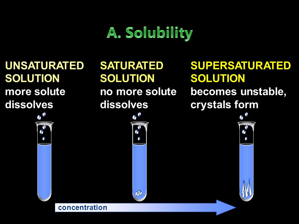 A. Solubility UNSATURATED SOLUTION more solute dissolves
