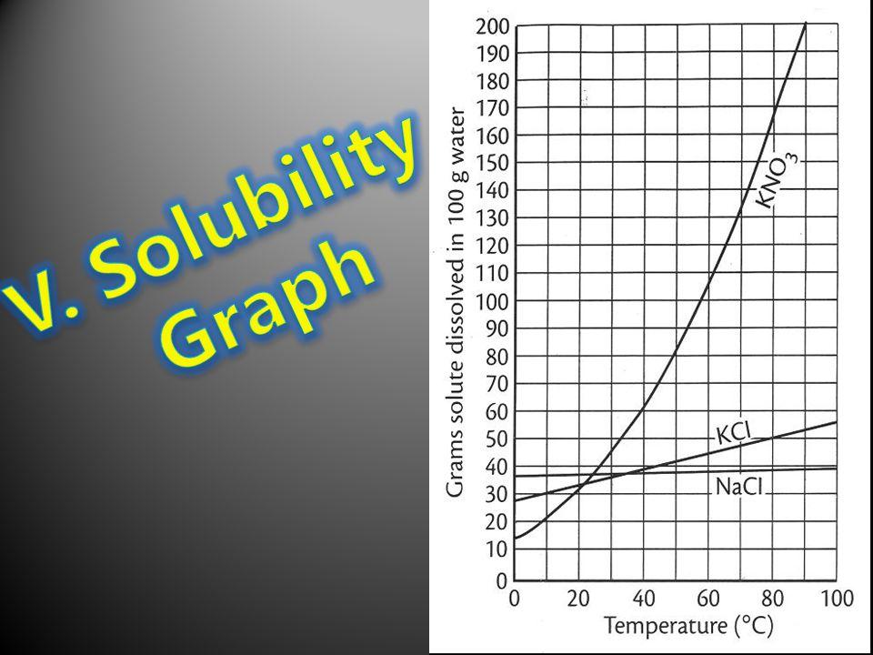V. Solubility Graph