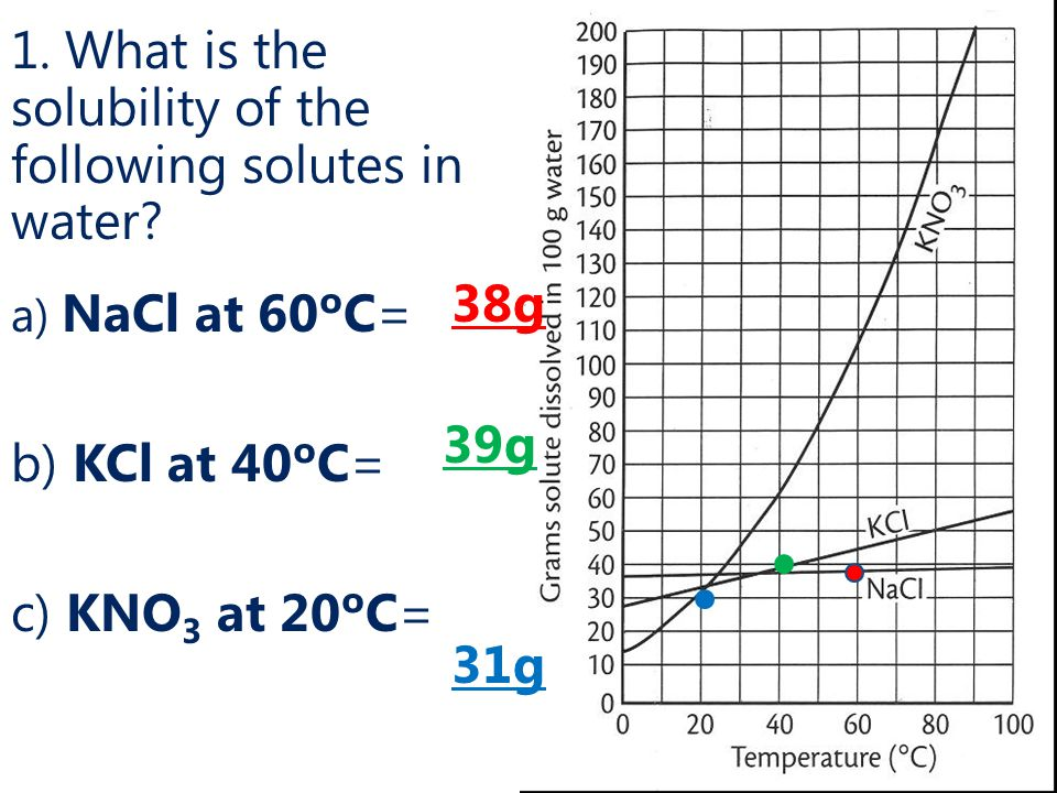 1. What is the solubility of the following solutes in water