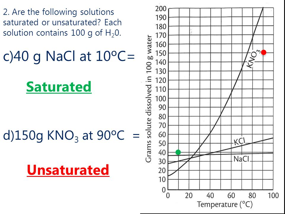 c)40 g NaCl at 10ºC= Saturated Unsaturated d)150g KNO3 at 90ºC =