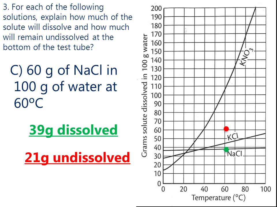C) 60 g of NaCl in 100 g of water at 60ºC
