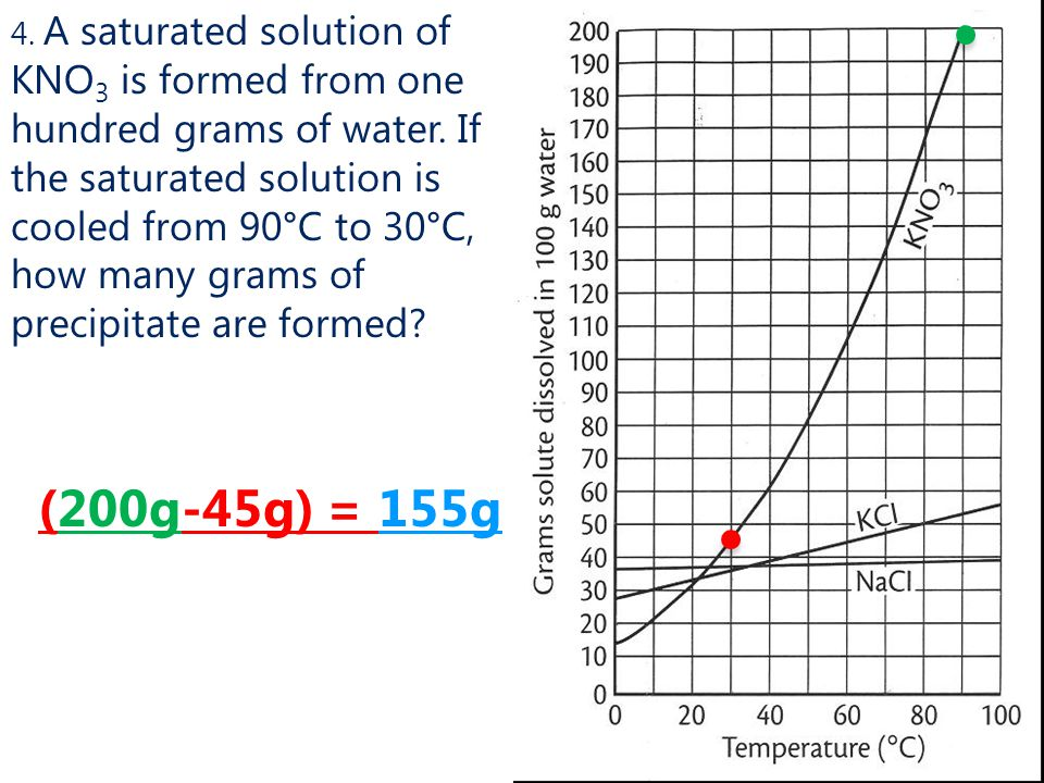 4. A saturated solution of KNO3 is formed from one hundred grams of water. If the saturated solution is cooled from 90°C to 30°C, how many grams of precipitate are formed