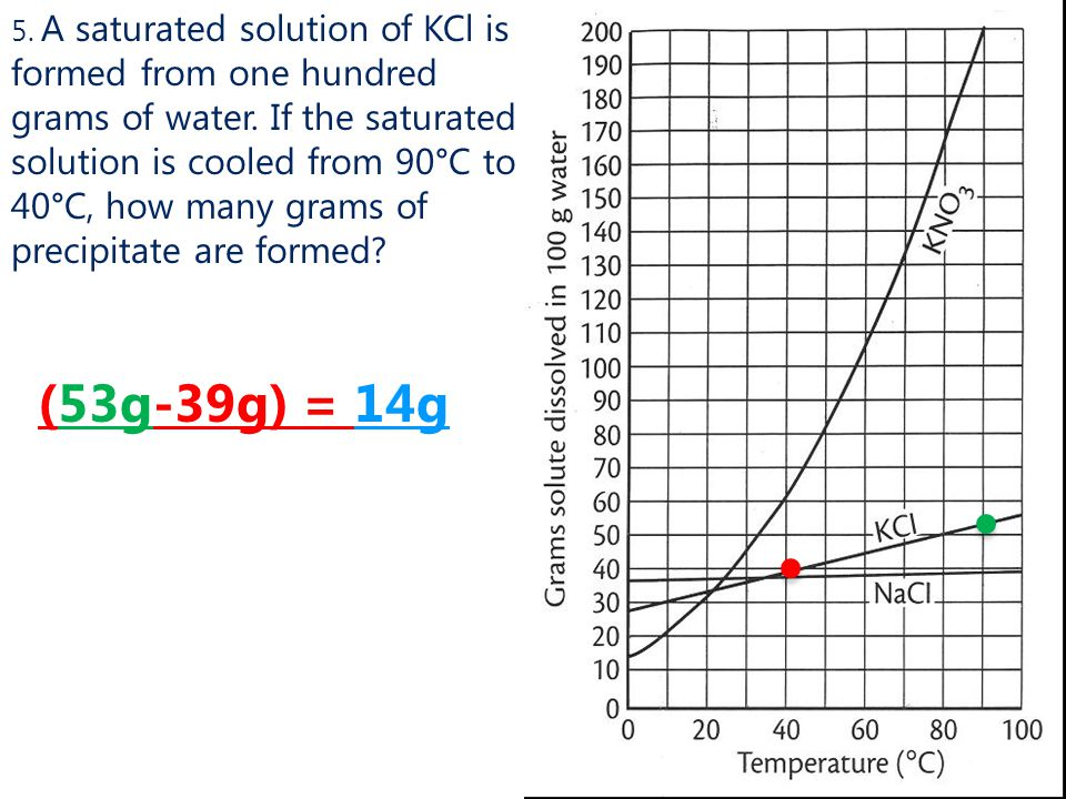 5. A saturated solution of KCl is formed from one hundred grams of water. If the saturated solution is cooled from 90°C to 40°C, how many grams of precipitate are formed