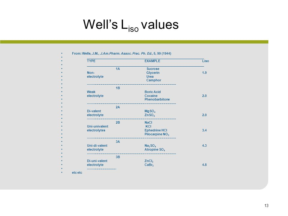 Well's Liso values From: Wells, J.M., J.Am.Pharm. Assoc. Prac. Ph. Ed., 5, 99 (1944)