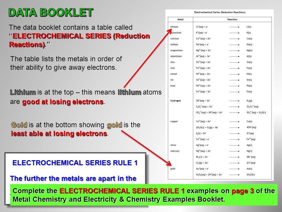 ELECTROCHEMICAL SERIES RULE 1