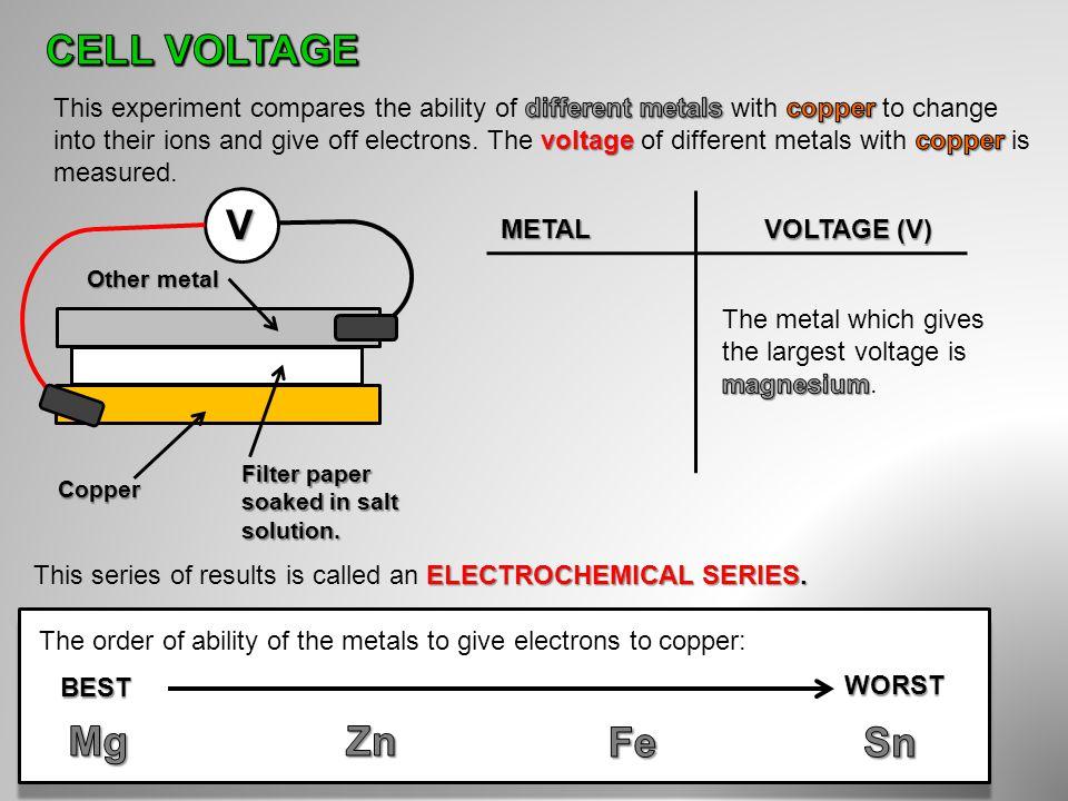 CELL VOLTAGE V Mg Zn Fe Sn