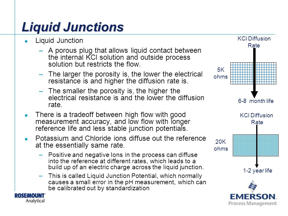 Liquid Junctions Liquid Junction