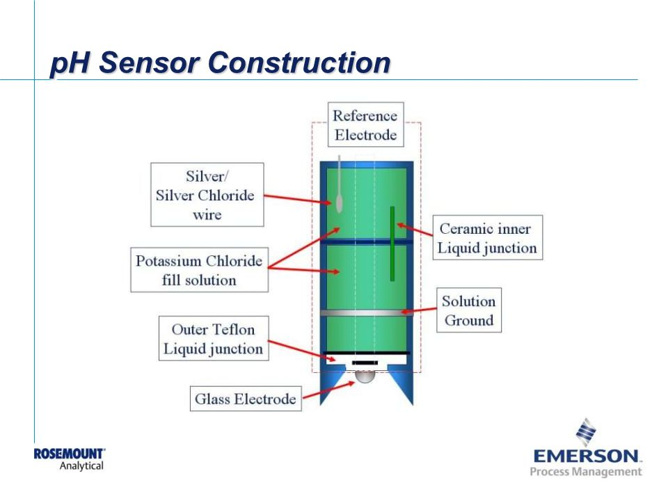 pH Sensor Construction
