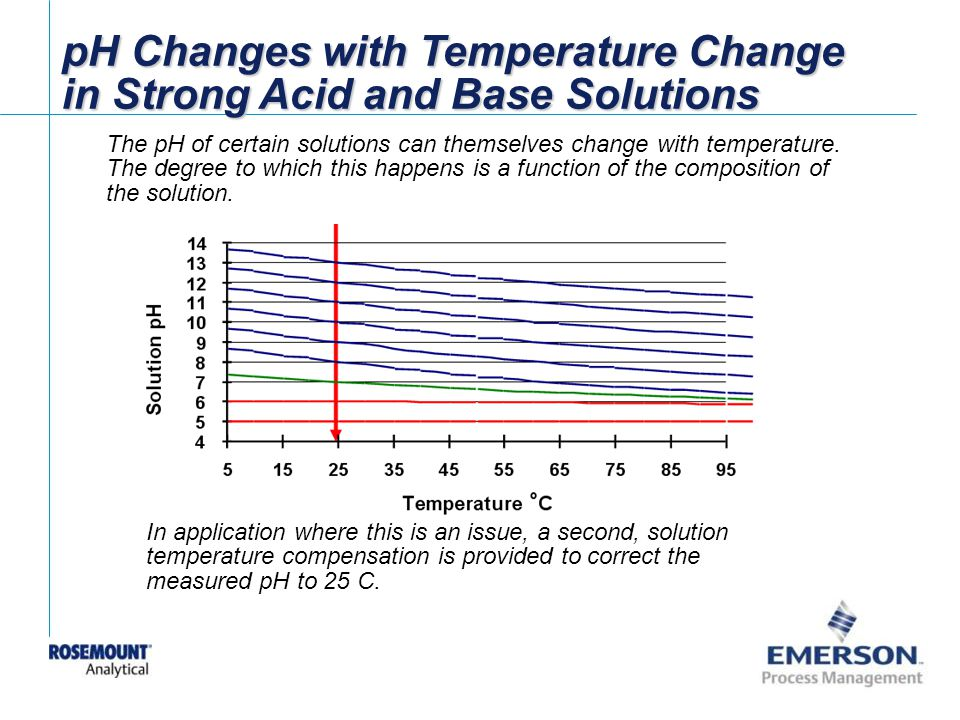 pH Changes with Temperature Change in Strong Acid and Base Solutions