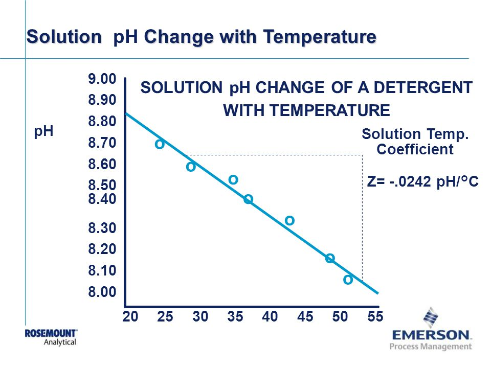 Solution Temp. Coefficient SOLUTION pH CHANGE OF A DETERGENT