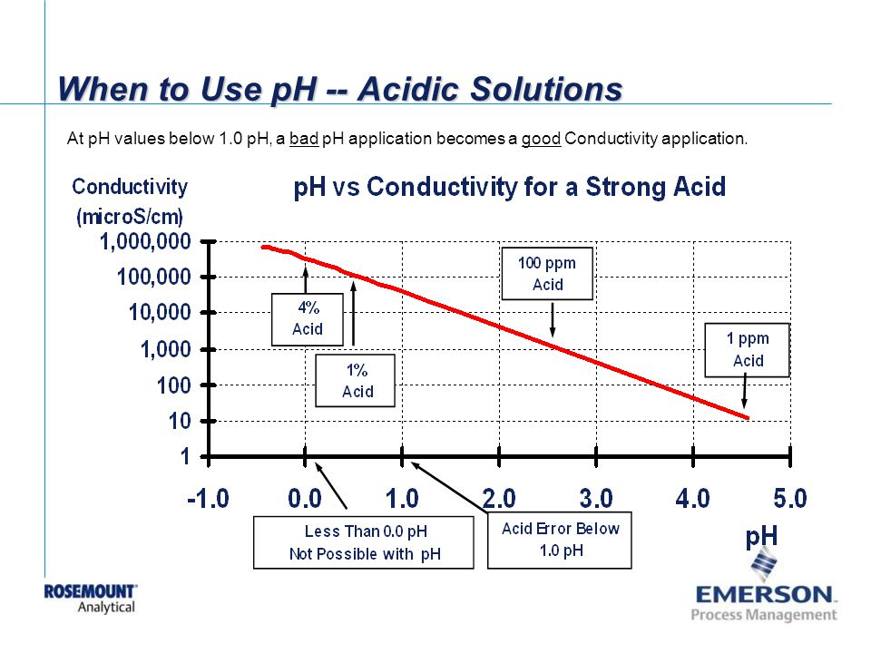 When to Use pH -- Acidic Solutions