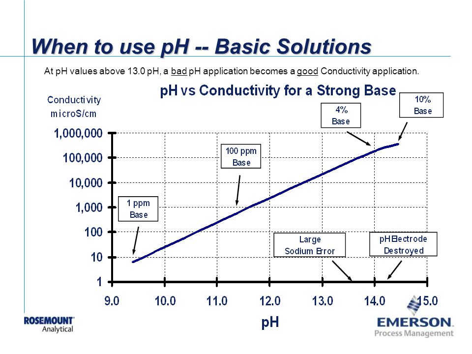 When to use pH -- Basic Solutions