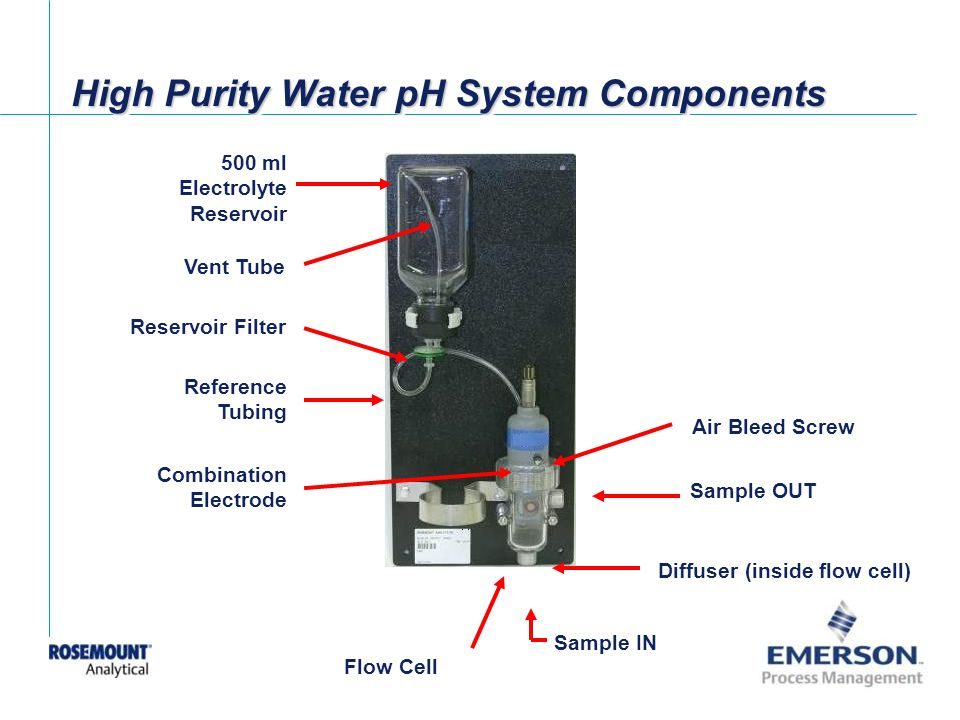 High Purity Water pH System Components