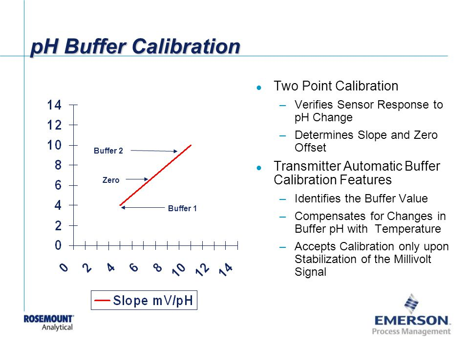 pH Buffer Calibration Two Point Calibration