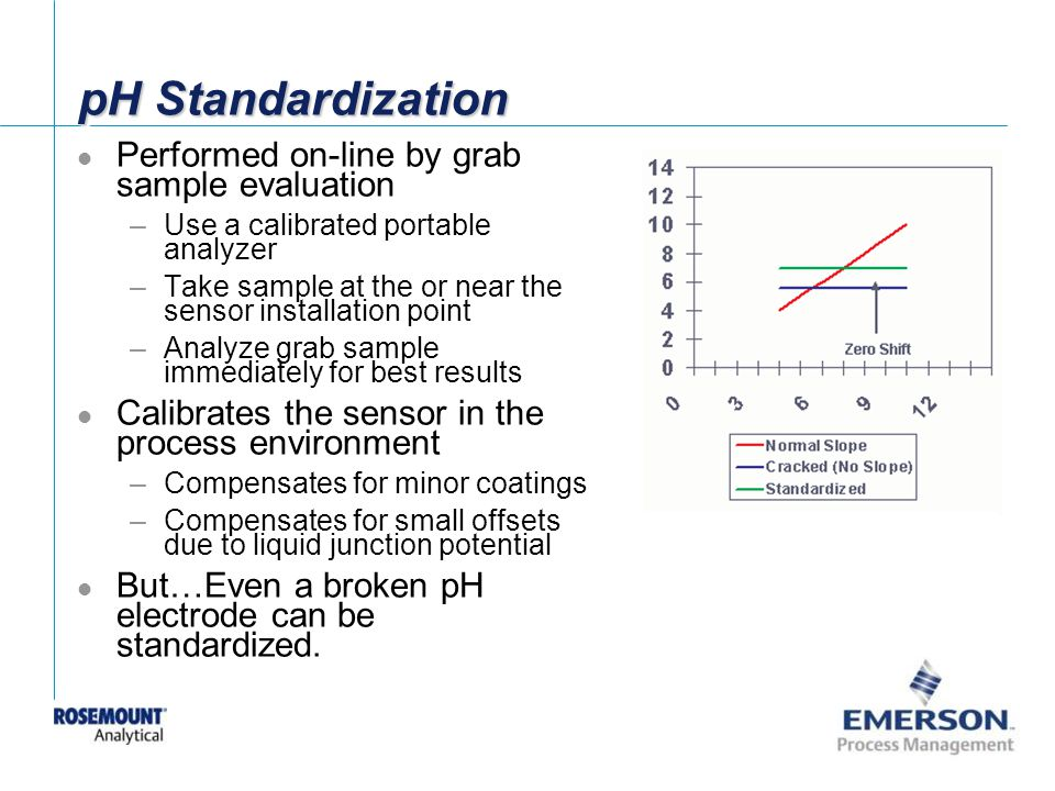 pH Standardization Performed on-line by grab sample evaluation