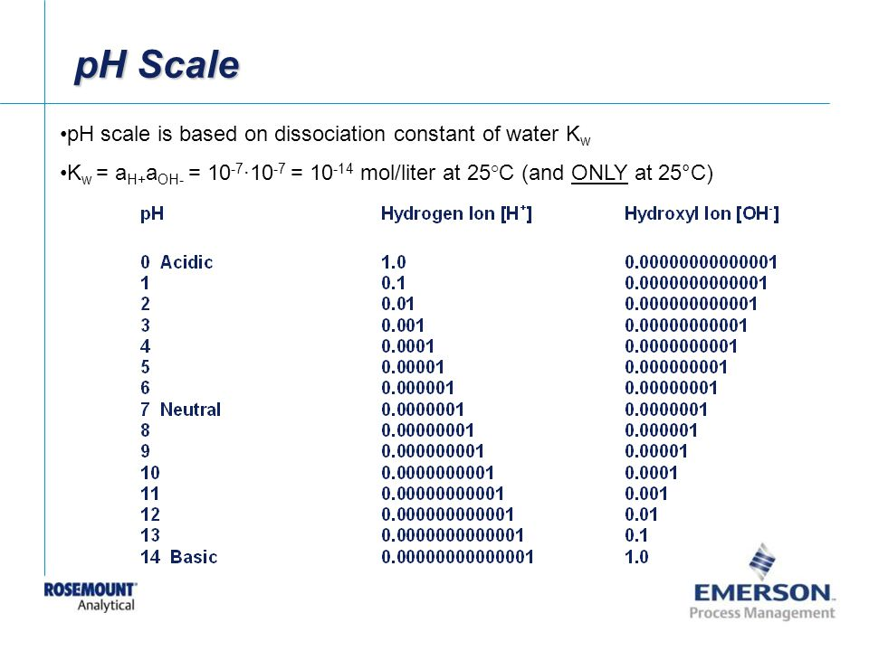 pH Scale pH scale is based on dissociation constant of water Kw
