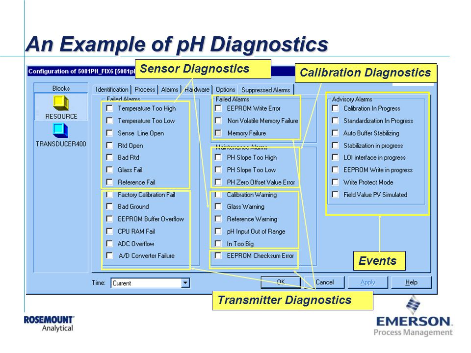 An Example of pH Diagnostics