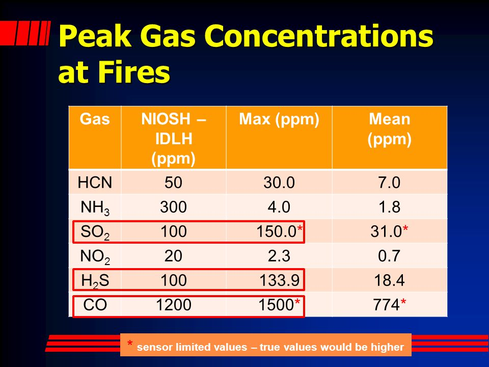 Peak Gas Concentrations at Fires