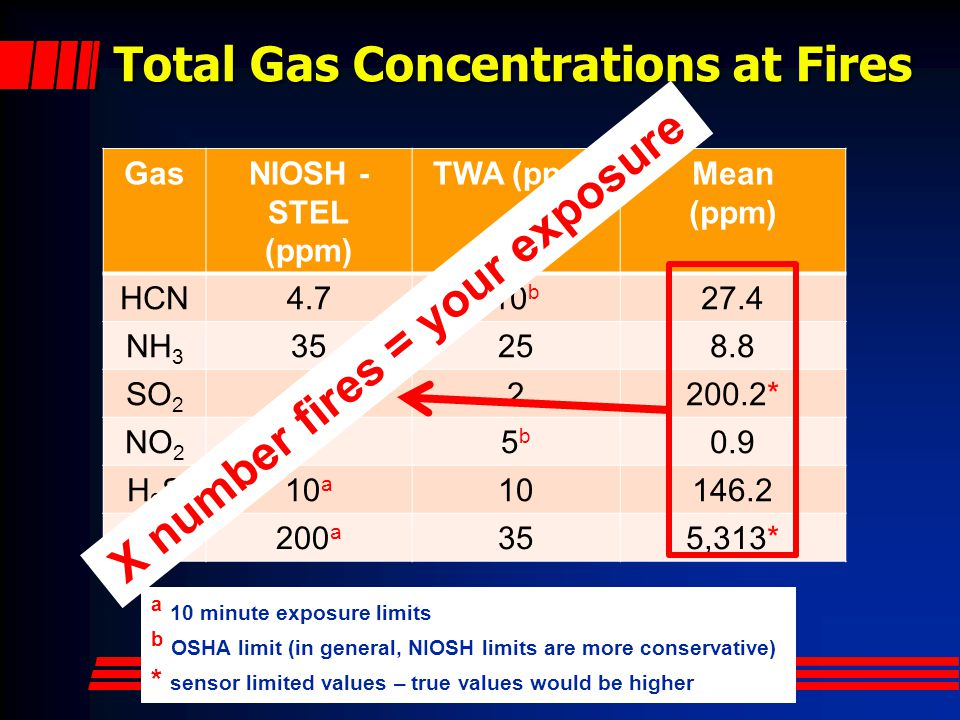 Total Gas Concentrations at Fires