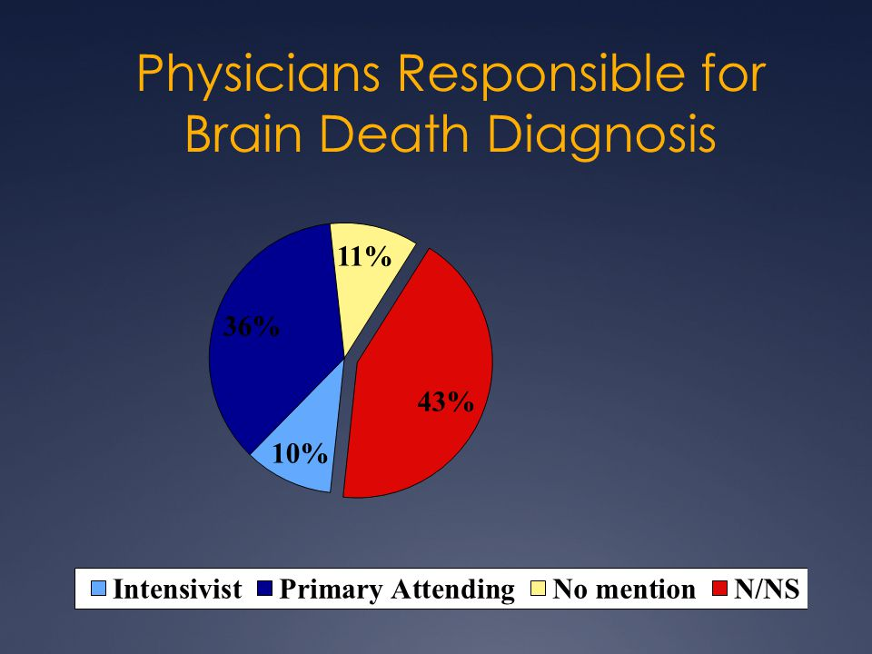 Physicians Responsible for Brain Death Diagnosis