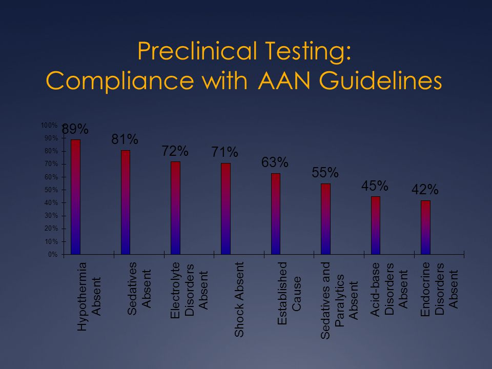 Preclinical Testing: Compliance with AAN Guidelines