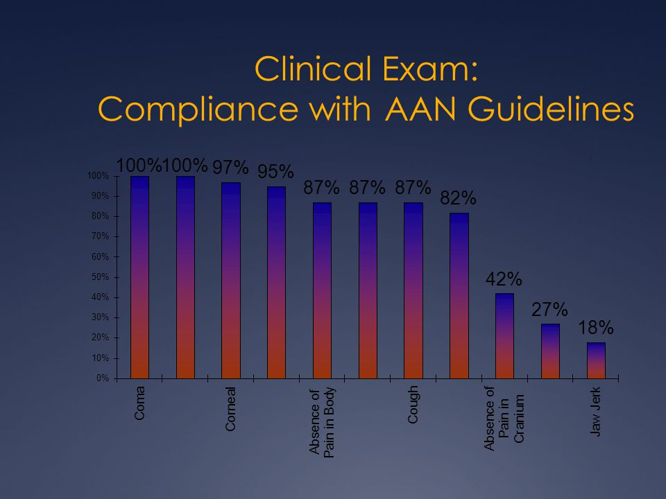 Clinical Exam: Compliance with AAN Guidelines