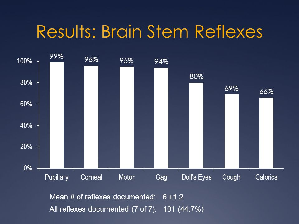 Results: Brain Stem Reflexes