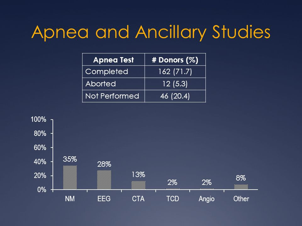 Apnea and Ancillary Studies