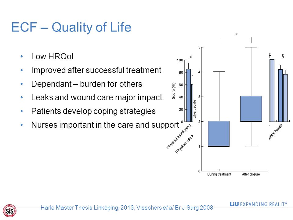 ECF – Quality of Life Low HRQoL Improved after successful treatment